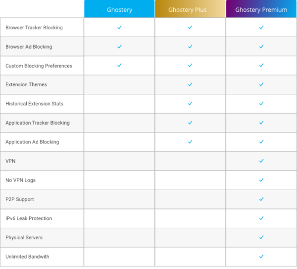 A table showing which features are available in each Ghostery subscription plan