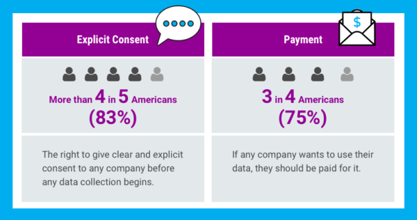 More than 4 in 5 Americans (83%) agreed they deserve the right to give clear and explicit consent to any company before any data collection begins. 3 in 4 Americans (75%) agreed that if any company wants to use their data, they should be paid for it.