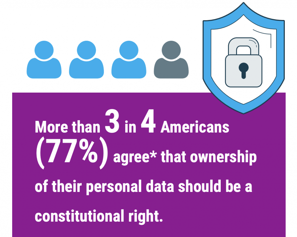 More than 3 in 4 Americans agree that ownership of their personal data should be a constitutional right